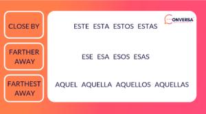 SPANISH DEMONSTRATIVE AND POSSESSIVE